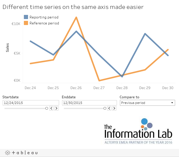 Different time series on the same axis made easier