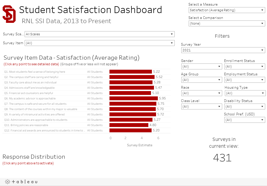 Student Satisfaction Dashboard Student Satisfaction Inventory Survey Data
