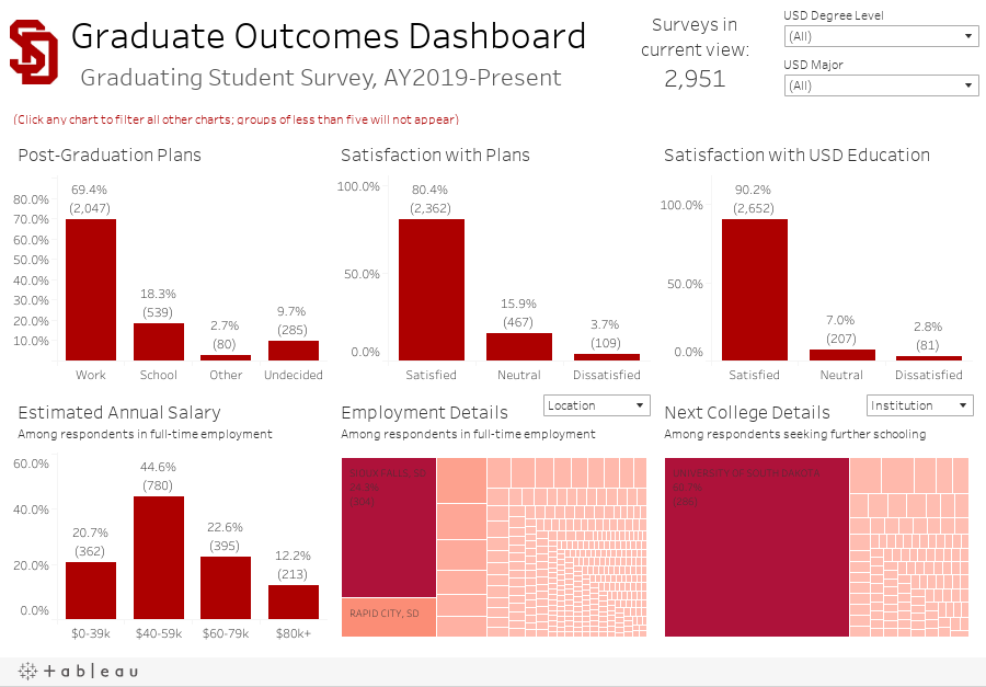 Graduate Outcomes Dashboard Graduating Student Survey Data, 2017