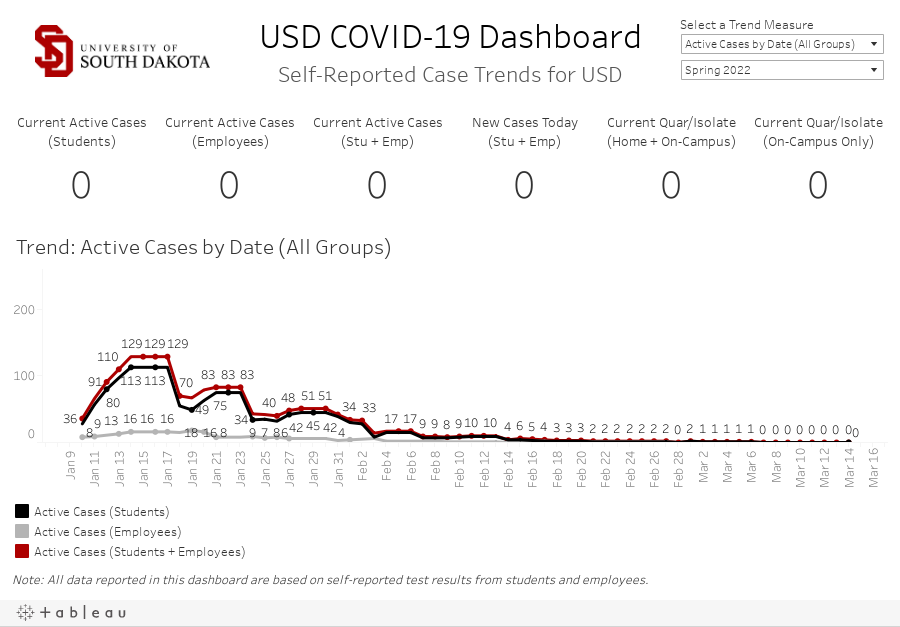 USD COVID-19 Self-Reported Active Cases Dashboard