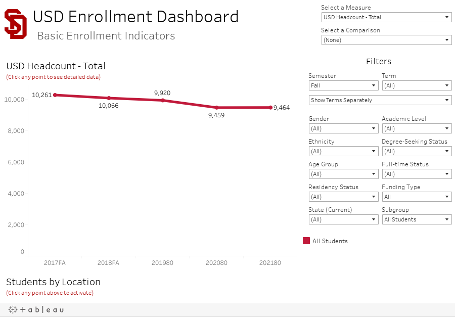 USD Enrollment Dashboard Basic Enrollment Indicators