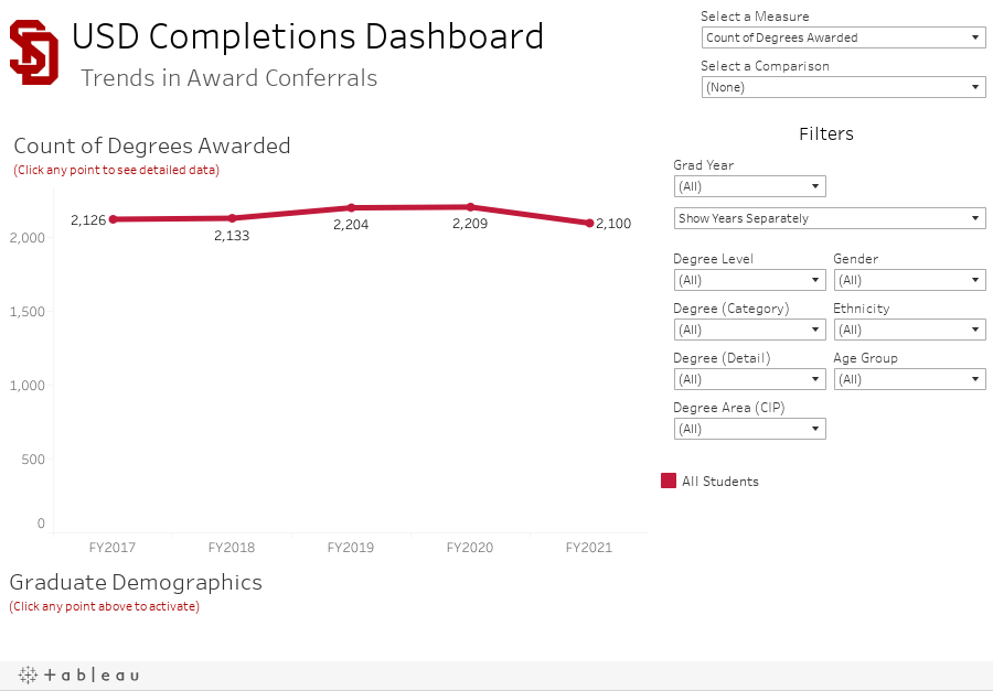 USD Completions Dashboard Trends in Degrees Awarded