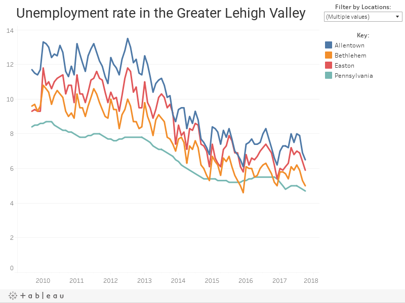 Unemployment rate in the Greater Lehigh Valley