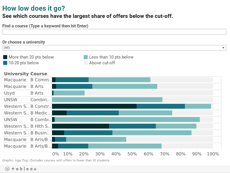 percent-below