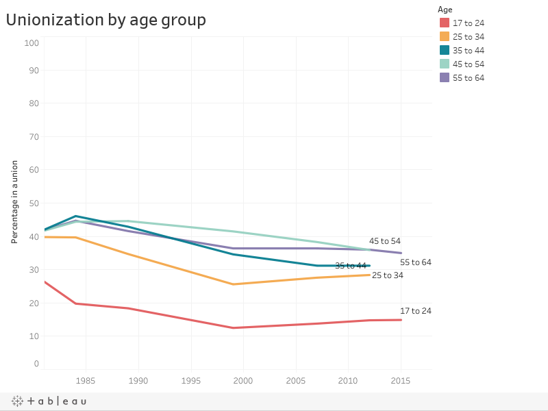Unionization by age group