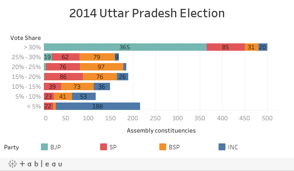 2014 Uttar Pradesh Election