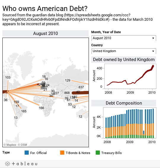 Who owns American Debt? Sourced from the guardian data blog (https://spreadsheets.google.com/ccc?key=0AgdO92JOXxAOdHRvb0Fpd3NndkFOdVpkY1hzdHhldXc#) - the data for March 2010 appears to be incorrect at present.