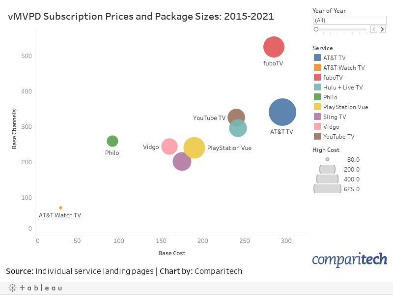 Sub Prices and Packages