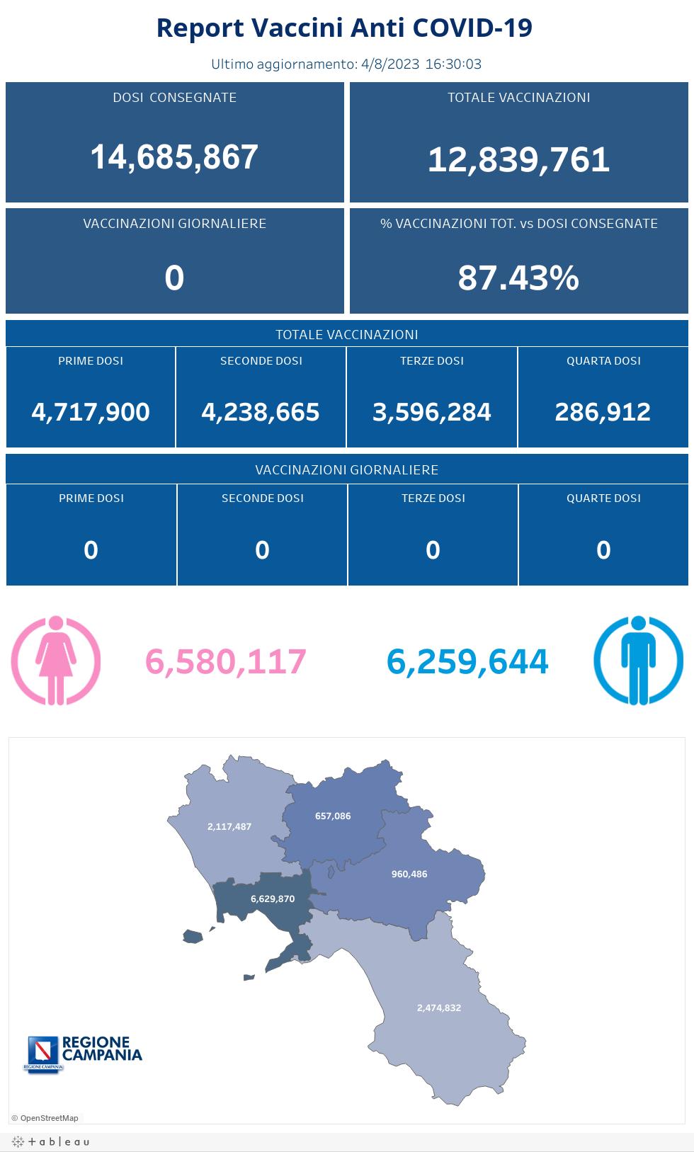 Totale Vaccinazioni mobile