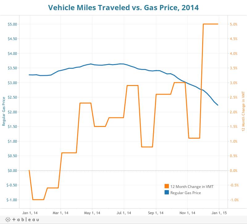 Vehicle Miles Traveled vs. Gas Price, 2014