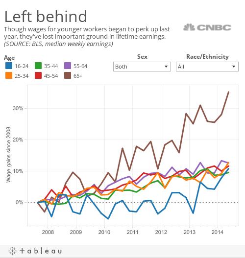 wage growth demos