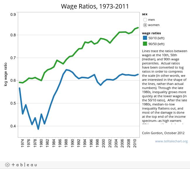 Wage Ratios, 1973-2011