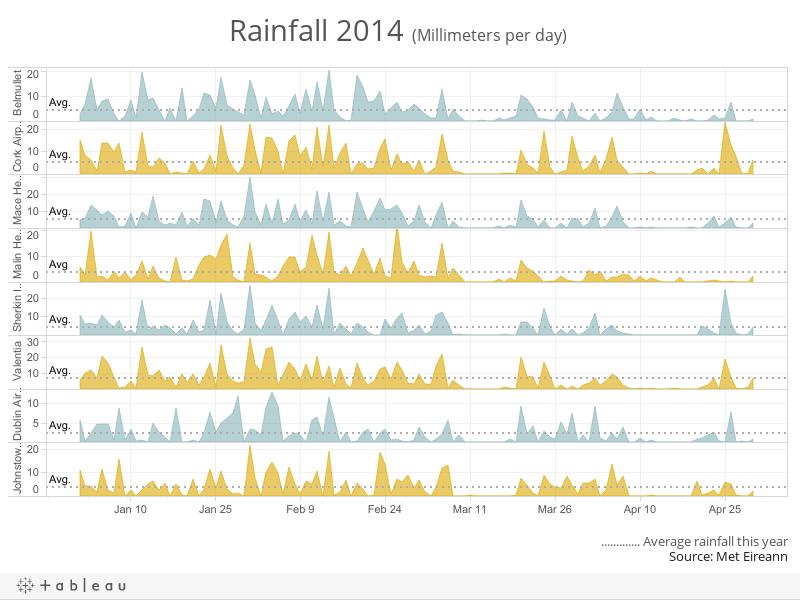 Rainfall 2014 (Millimeters per day)