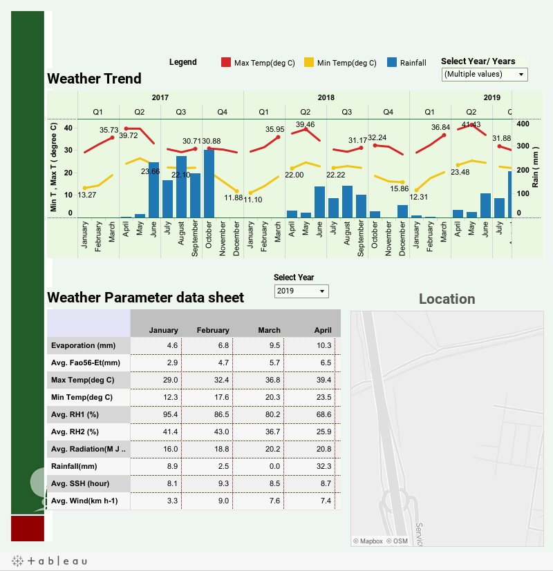 ICRISAT Weather Data