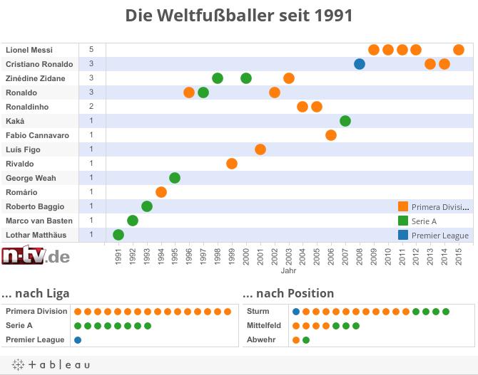 Die Weltfußballer seit 1991
