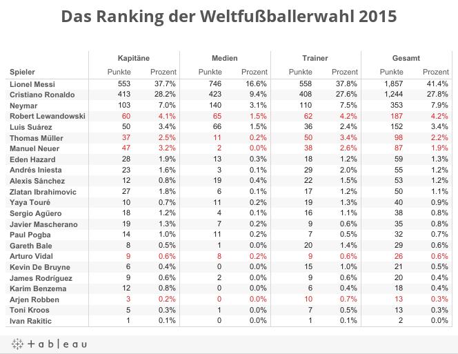 Das Ranking der Weltfußballerwahl 2015