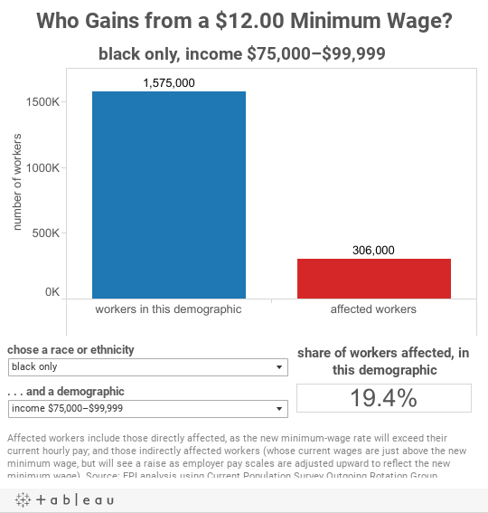 Who Gains from a $12.00 Minimum Wage?