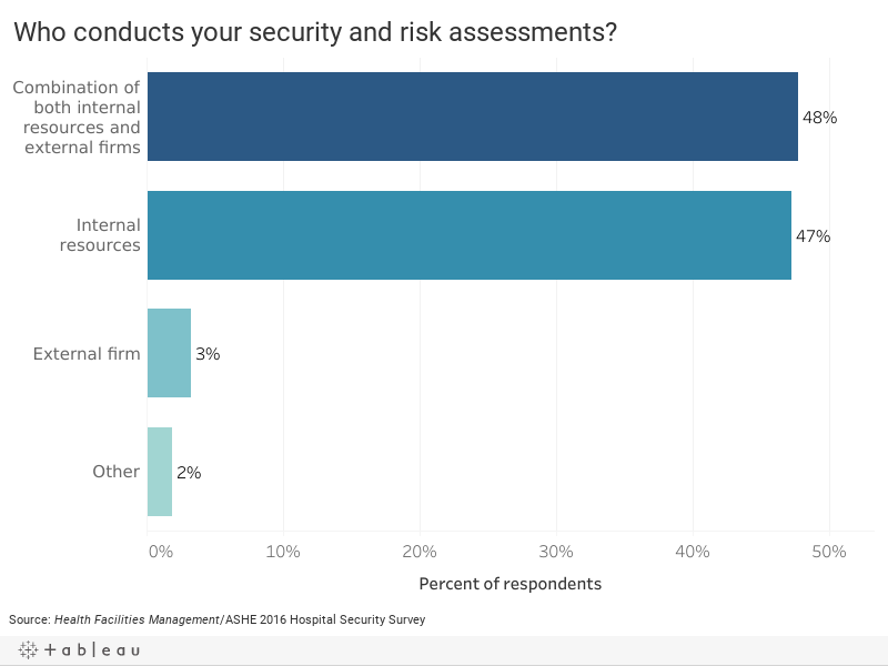 Who conducts your security and risk assessment