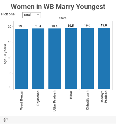 Women in WB Marry Youngest