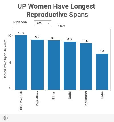 UP Women Have Longest Reproductive Spans