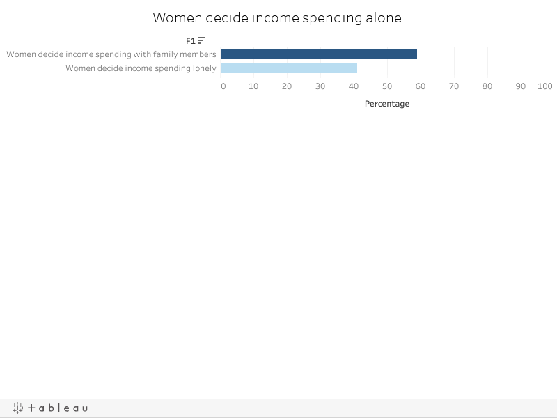 Women decide income spending alone