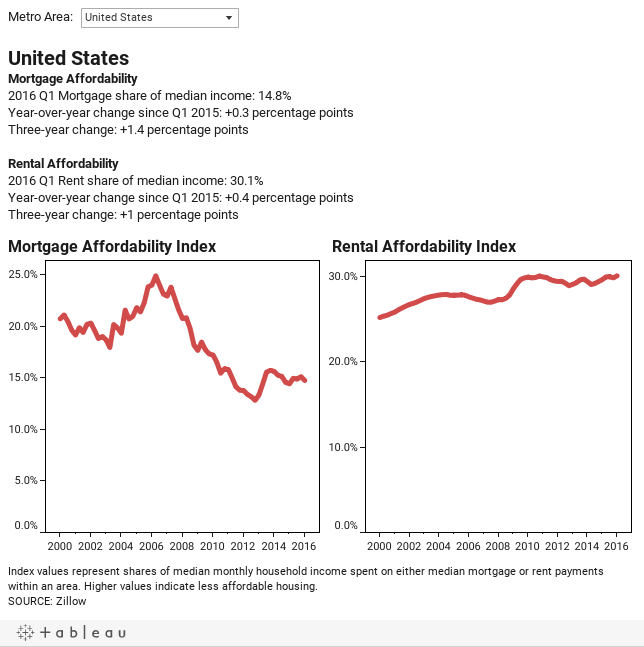 Where the Housing Affordability Burden Is Rising the Fastest