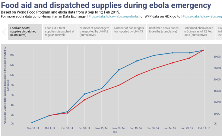 Food aid and dispatched supplies during ebola emergency