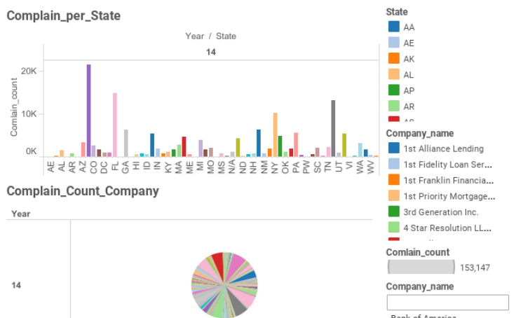 workbook 2014 consumer complain analysis