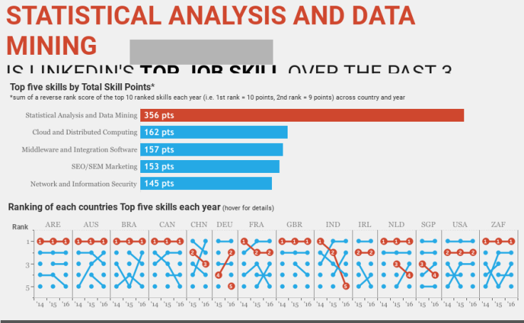 Statistical Analysis and Data Mining is LinkedIn's Top job skill over the past 3 years.