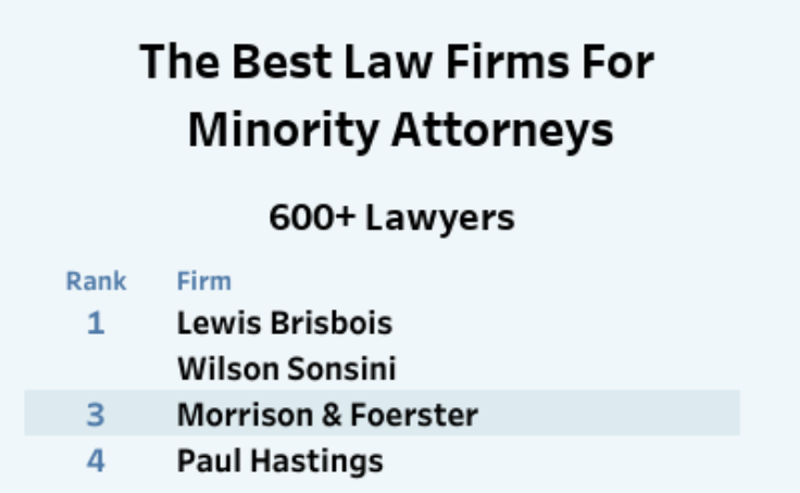 Workbook: 2018 Diversity Snapshot: The Best Law Firms For