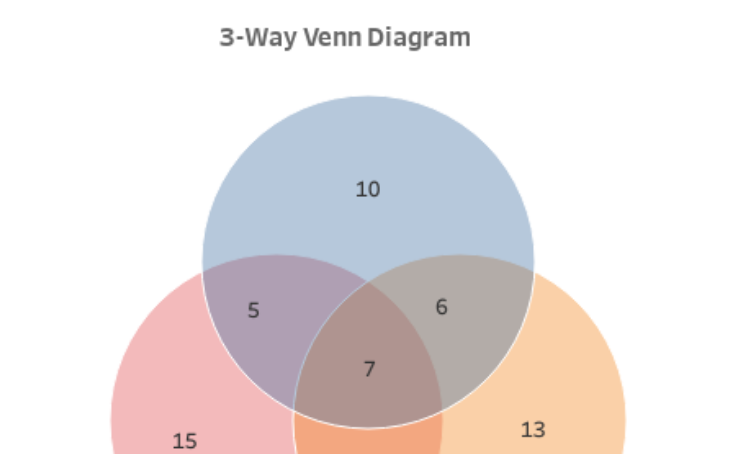 Workbook 3 Way Venn Diagram