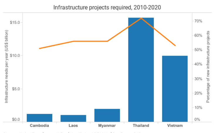 Workbook: Annual Lower Mekong infrastructure needs