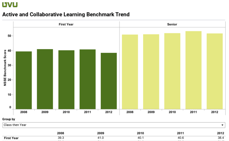 Active and Collaborative Learning Trend