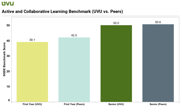 Active and Collaborative Learning UVU vs Peers
