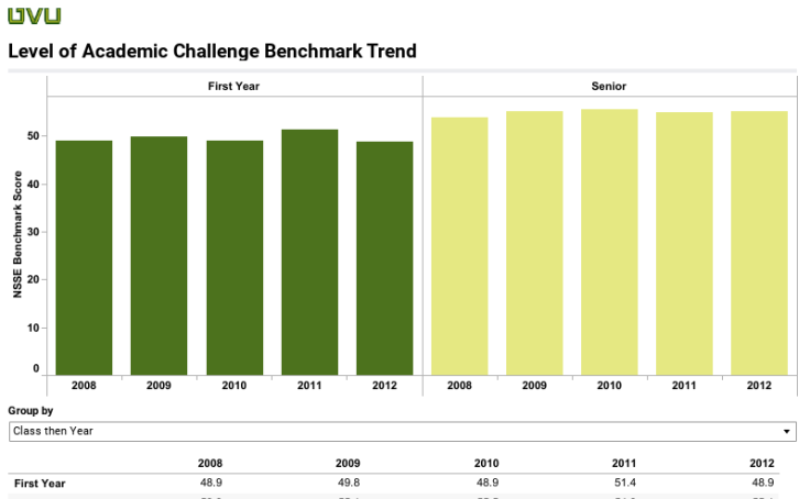 Level of Academic Challenge Trend