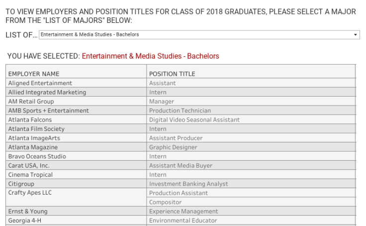 Workbook: Class of 2018 Employers and Position Titles