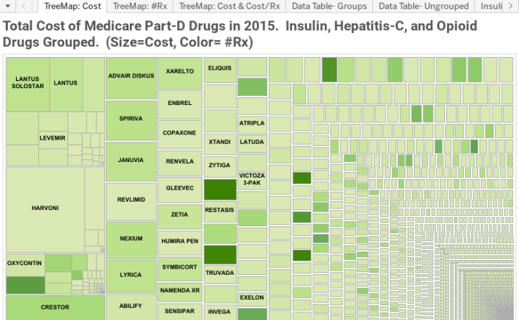 Workbook: Cost and Utilzation of Medicare Part-D Drugs 2015