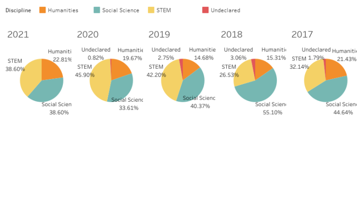 Thumbnail of DH Applicants Discipline Breakdown by Year visualization