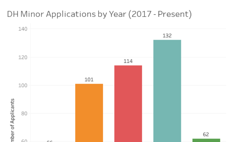 Thumbnail of DH Minor Applications by Year (2017 – Present) visualization