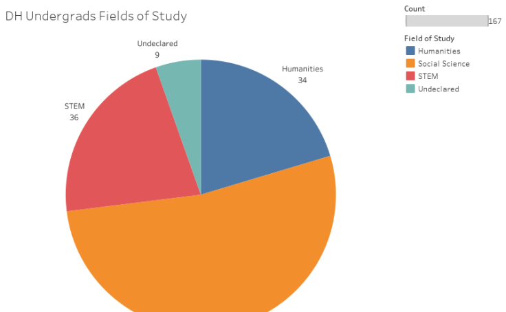 Thumbnail of DH Undergrads Fields of Study visualization
