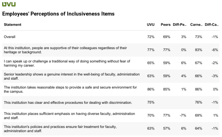 Perception of Inclusiveness Items