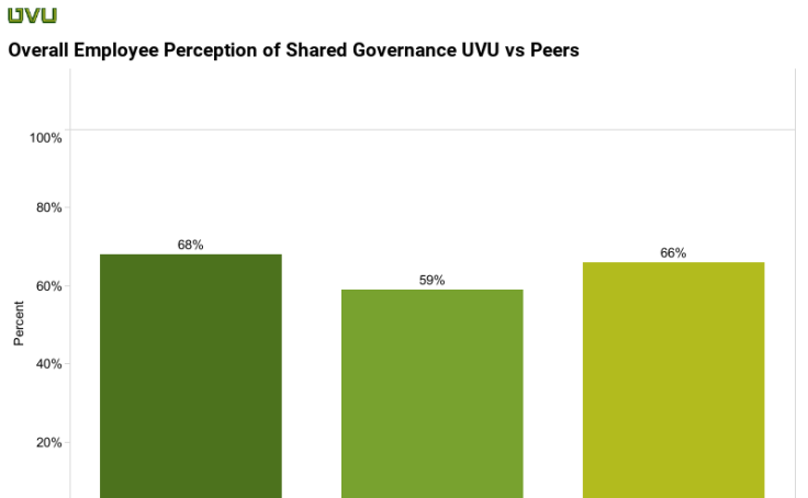 Perception of Governance UVU vs Peers
