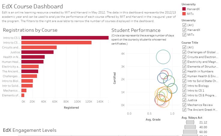 Workbook: EdX Analysis Dashboard