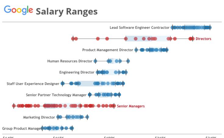 Workbook: Google Salary Ranges