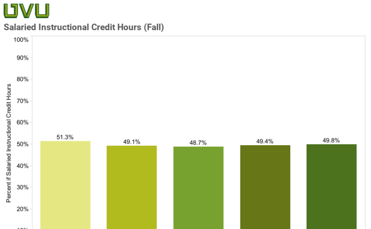 Salaried Faculty Percent of Instructional Credit Hours of Salaried Faculty