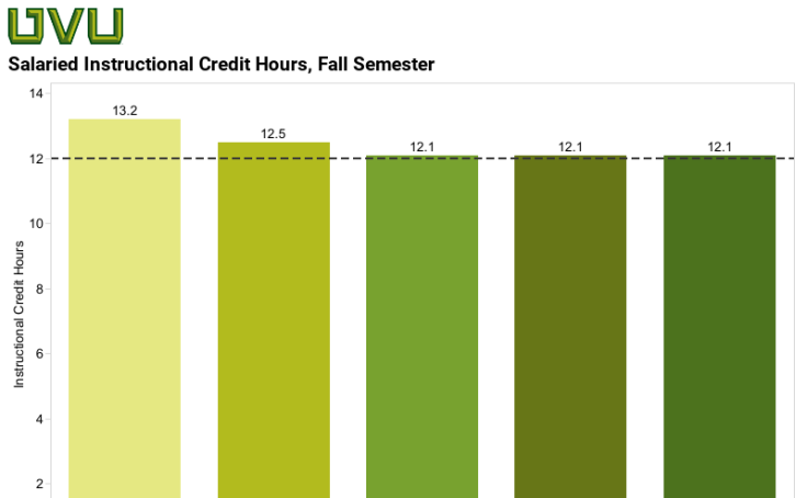 Salaried Faculty Average Instructional Credit Hours of Salaried Faculty