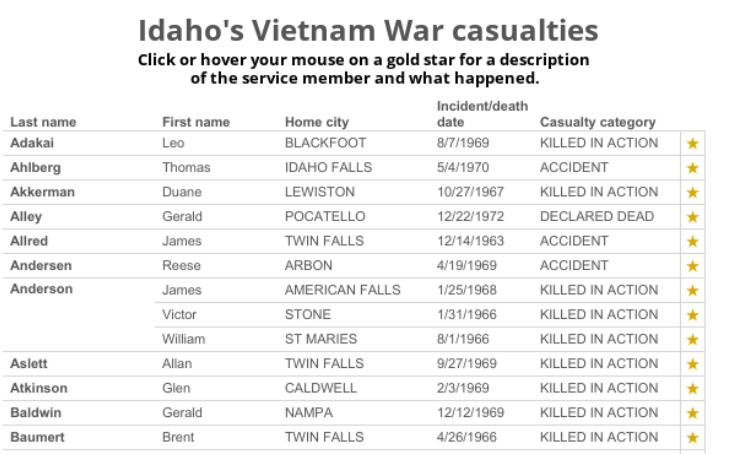Workbook: Idaho Vietnam War casualties