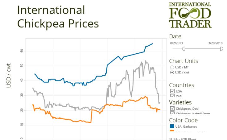 Workbook: International Chickpea Prices
