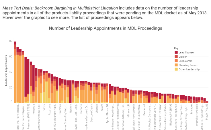 Workbook: Leadership Appointments in Product-Liability MDLs