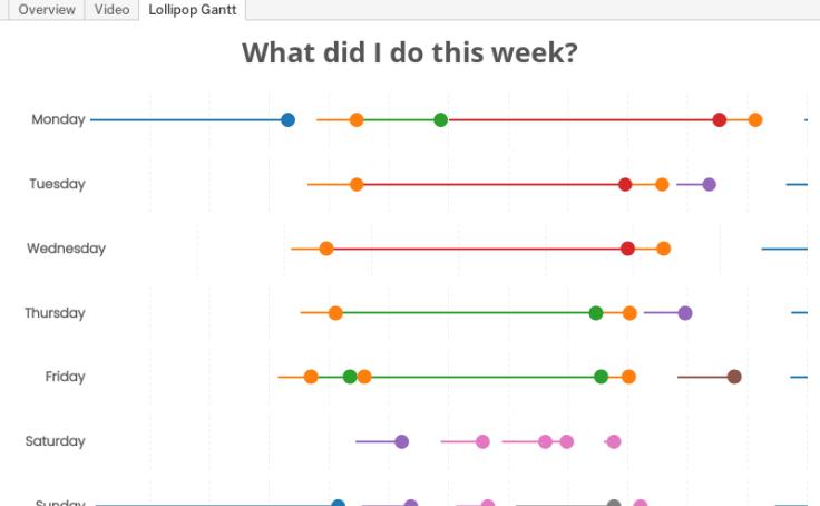 Workbook: Lollipop Gantt Charts